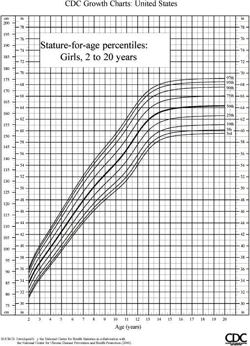 Growth Chart Boys Calculator Nurufunicaasl